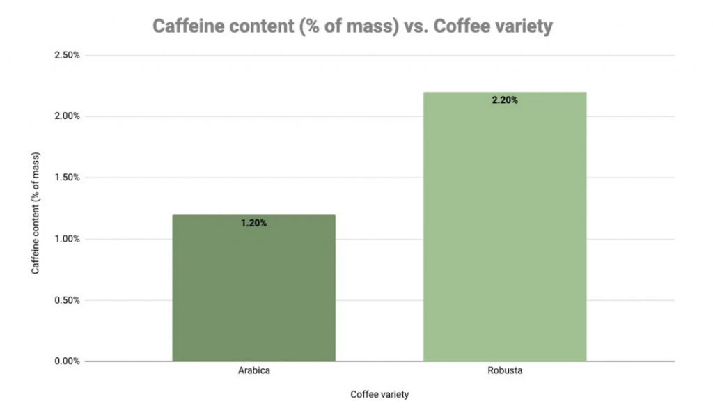 Caffeine as a percentage of mass in Robusta and Arabica beans graph